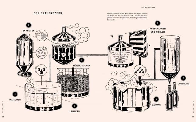 Illustration des Brauprozesses beim Craft-Beer Brauen
